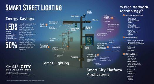 Smart Street Lightin
